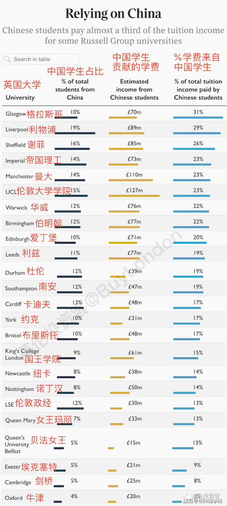 Table showing the income from Chinese students